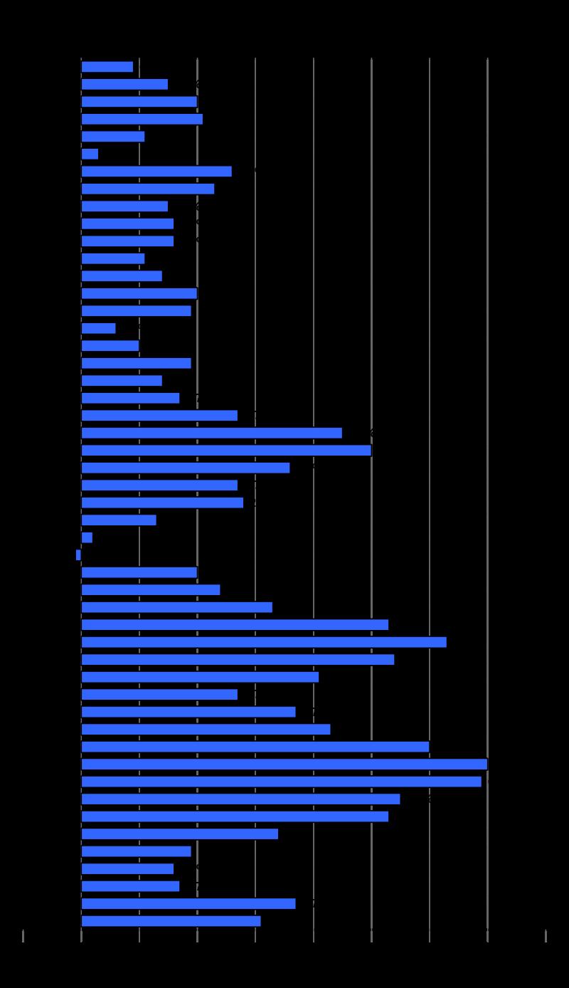 Jährliche Preisveränderungsraten in Deutschland seit 1965